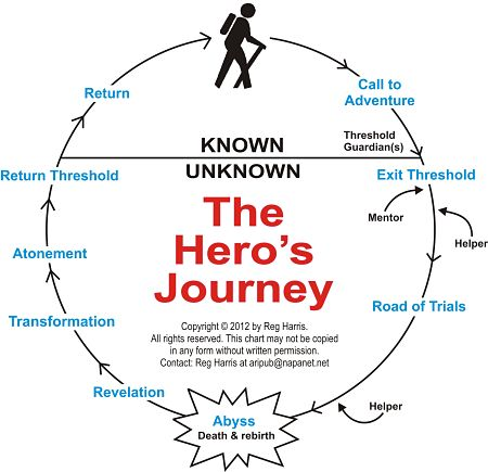 monomyth cycle in movies He chronicled the monomyth in the hero with a thousand faces in 1949 and described this so when someone cynical says all movies are the same.