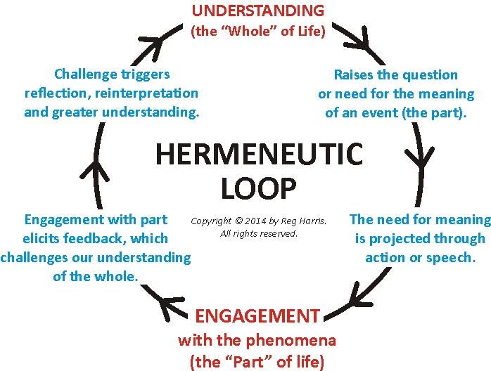 hermeneutic phenomenology thesis